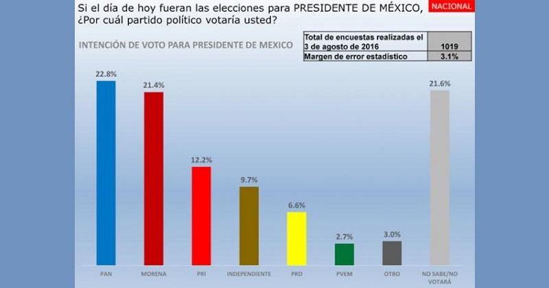 Según el sondeo, el PRI sólo alcanzaría el 12.2%; el PRD un 6.6%; y, un candidato independiente podría alcanzar el 9.7%