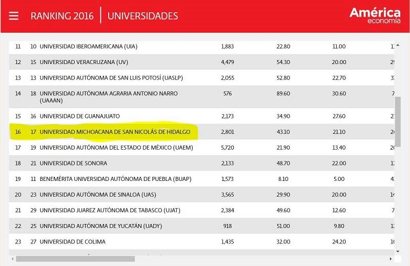 En el ranking 2015 del estudio elaborado por la firma América Economía la Casa de Hidalgo fue ubicada en el lugar 17, es decir para este 2016 la institución nicolaita escaló un peldaño
