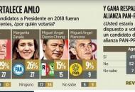 A un año de que inicie de manera forma la contienda presidencial, el escenario partidista exhibe una competencia de tres, entre el PAN, Morena y el PRI, mientras que el PRD se ve mermada