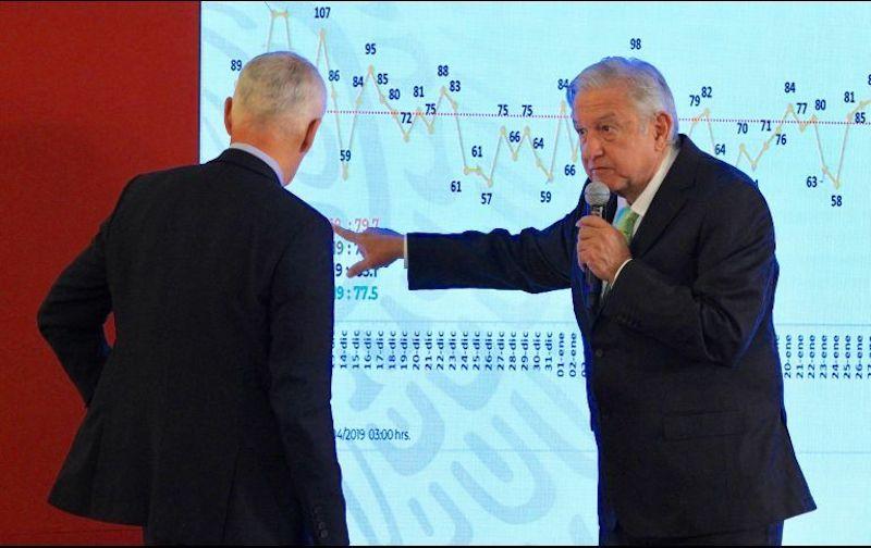 López Obrador respondió que han controlado la situación y no han aumentado los homicidios