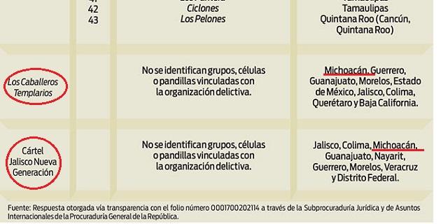 Los Caballeros Templarios y el Cártel Jalisco Nueva Generación son los grupos delictivos que tienen más presencia en diferentes estados, con nueve cada uno