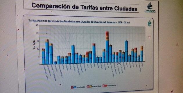Los comparativos de las tarifas se hacen tomando los rangos más altos, no lo más bajos, como hizo el funcionario municipal en su argumentación, sentenció Montañz Espinosa