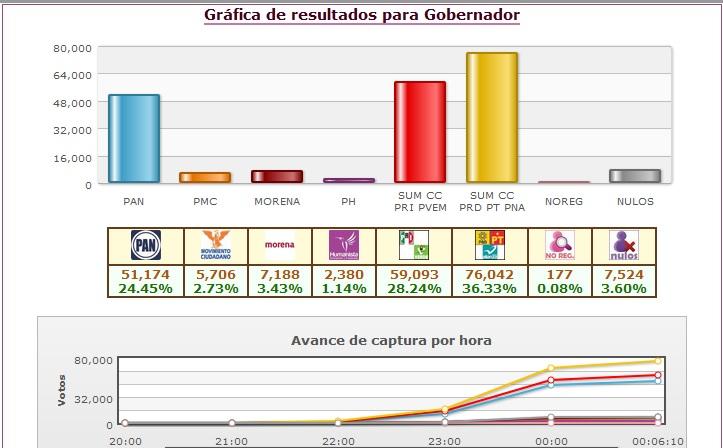 María de la Luz Núñez (Morena) lleva el 3.43% de la votación, mientras que Manuel Antúnez (Movimiento Ciudadano) alcanza el 2.73%; y, Gerardo Dueñas (PH) tiene un 1.14% de los votos