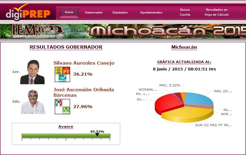 La candidata del PAN, Luisa María Calderón, continúa en el tercer lugar de las tendencias con el 23.84% de los votos
