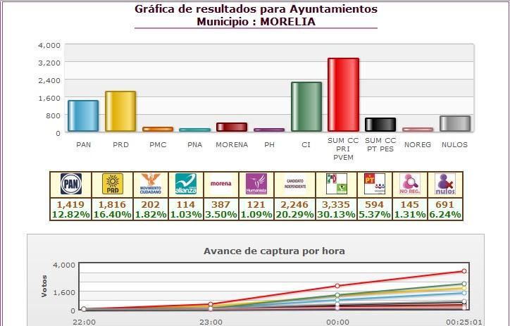 Sorpresivamente, hasta el momento Ignacio Alvarado del PAN aparece en cuarto lugar, con 12.82% de los votos; contra un 6.24% de votos nulos; y, 5.37 de Carlos Río, candidato del PT y del PES