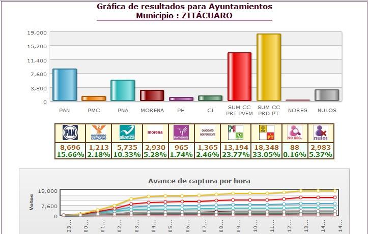 De acuerdo con el PREP, Carlos Herrera habría alcanzado 18 mil 348 votos, mientras que Juan Carlos Orihuela tendría 13 mil 194, es decir, existe una diferencia superior a los 5 mil sufragios efectivos