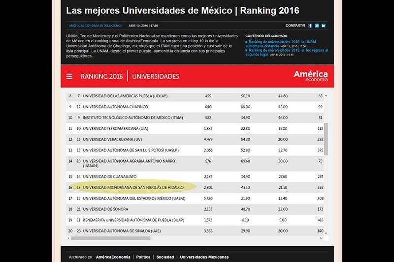La clasificación incluye a instituciones de educación superior de tipo nacional y privadas