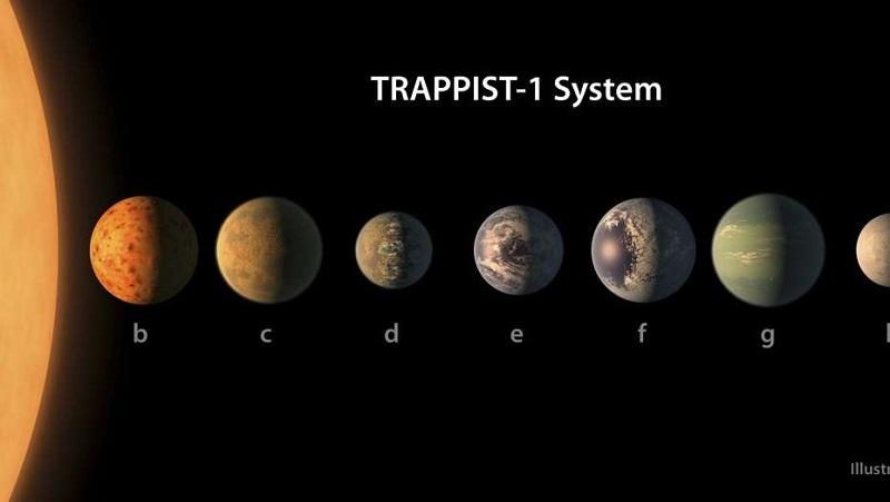 Tres planetas están en la zona habitable de la estrella, conocida como TRAPPIST-1e, f y g, e incluso podrían tener océanos en la superficie