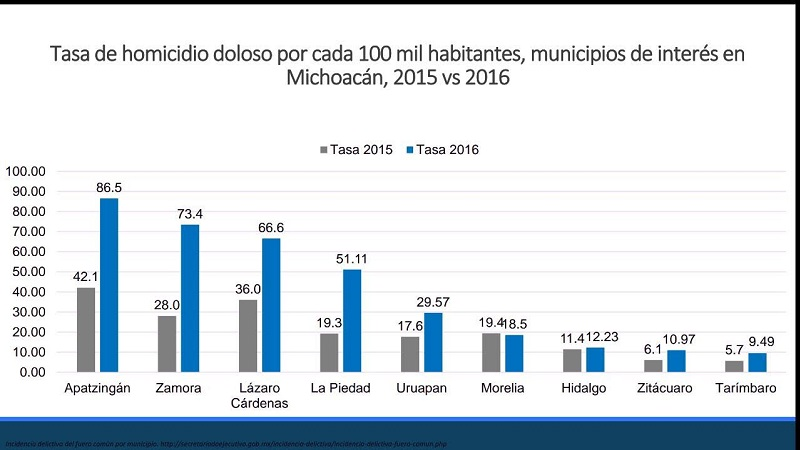 A pesar de las estadísticas alentadoras para la capital michoacana en materia de homicidios efectuados con dolo, el robo a transeúntes, a casas habitación y a vehículos, sigue siendo una preocupación de los habitantes