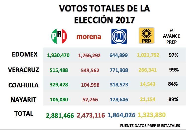 Los mexiquenses demostraron en las urnas que ya no quieren más de lo mismo, y que necesitan urgentemente un cambio de raíz, expuso Ruiz Ramírez