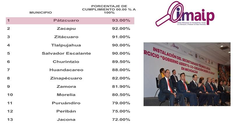 Báez Ceja consideró que para el municipio es de suma importancia alcanzar este porcentaje en la evaluación realizada por este organismo autónomo