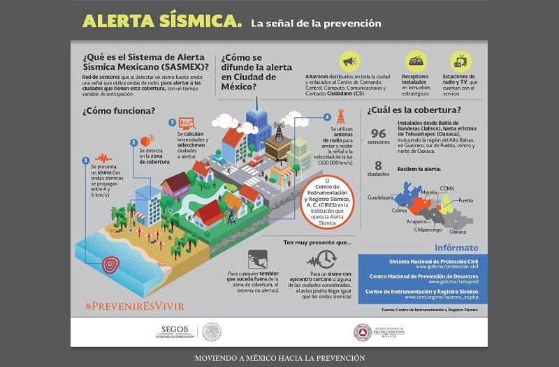 Por lo anterior, informa la Secretaría de Gobierno de Michoacán, esta alerta sísmica podrá ser percibida en algunas partes de la entidad, toda vez que la SAS-CDMX es parte del Sistema de Alerta Sísmica Mexicano, mismo que opera de forma integral cuando se difunden avisos