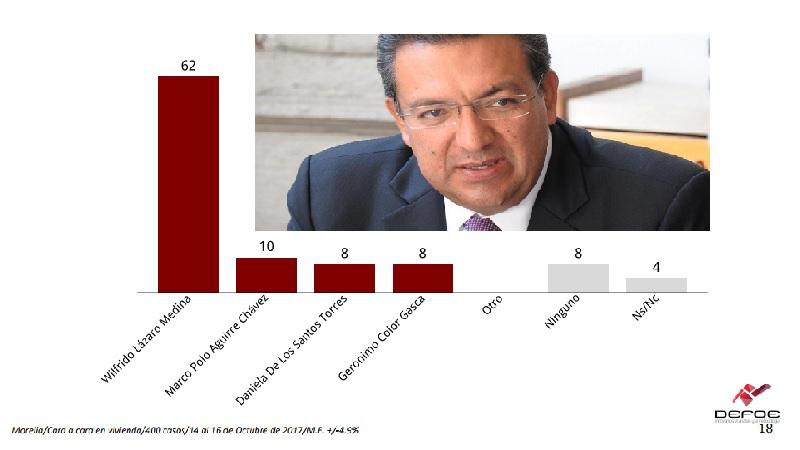 En el resultado del estudio llama la atención la enorme popularidad que el diputado local y ex alcalde de Morelia tiene entre los priistas y los ciudadanos sin partido