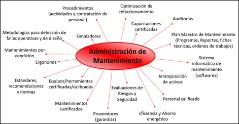 Fig. 1 Actividades comunes de encontrar en la gestión de mantenimiento en las industrias