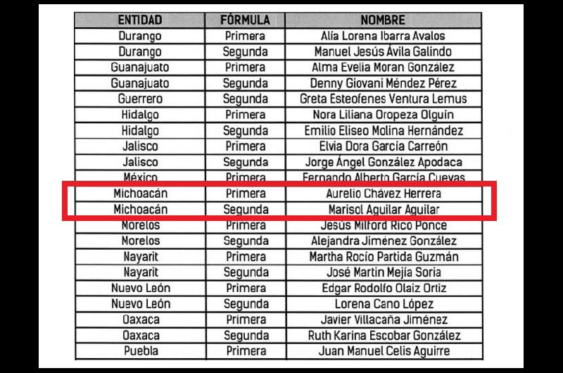Los michoacanos Aurelio Chávez y Marisol Aguilar en la lista de candidatos suplentes al Senado por Michoacán