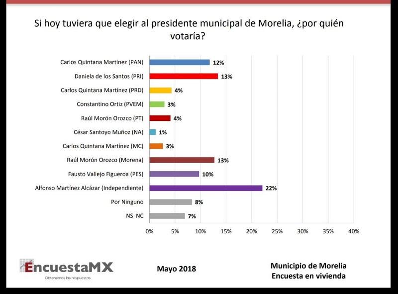En mi opinión, una encuesta más real tendría que hacerse en una o dos semanas más, pues ahí veremos qué tanto están funcionando las estrategias de cada uno de los candidatos a la presidencia municipal de Morelia