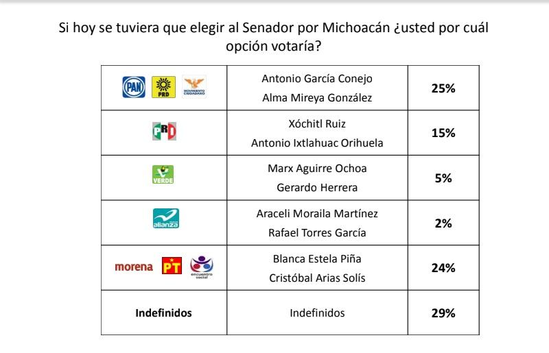Sin embargo, hay un dato que me parece revelador sobre la mala campaña que hacen los morenistas, pues mientras ellos llevan 24 puntos, su candidato presidencial, Andrés Manuel López Obrador tendría 41