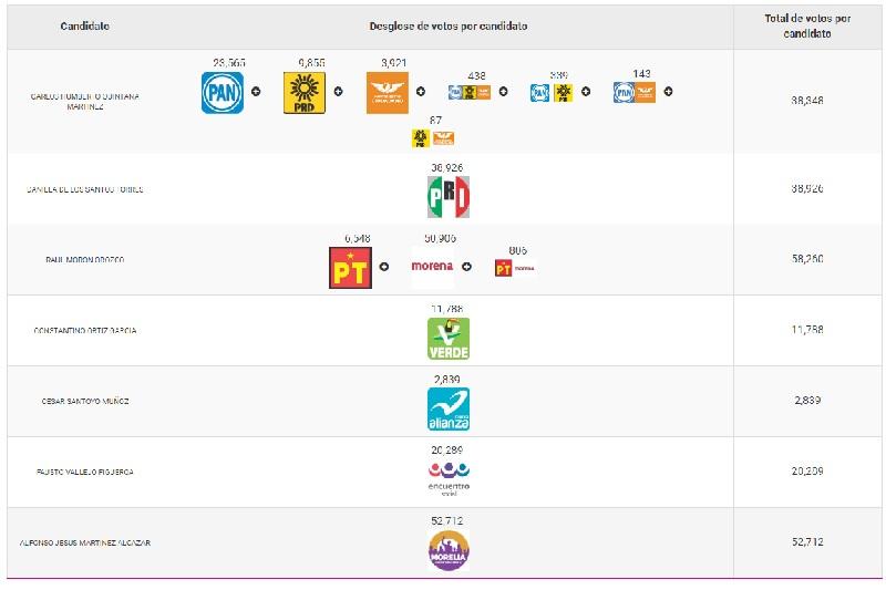 Hasta ahora, el tercer y el cuarto lugar de la elección los ocupan Daniela de los Santos, del PRI, así como Carlos Quintana PAN, PRD y Movimiento Ciudadano, respectivamente