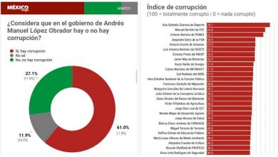 México Elige, encuesta, corrupción, AMLO